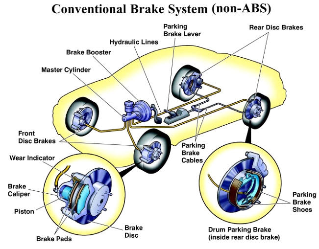 Car Brakes Service Flush Autorepairs South Carolina Fort