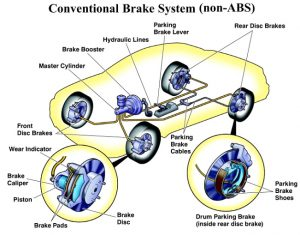 car-brakes-service-flush-autorepairs-South-carolina-fort-mill-tega-cay-wash-lube